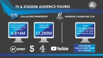 TV Viewing figures Exeter Chiefs